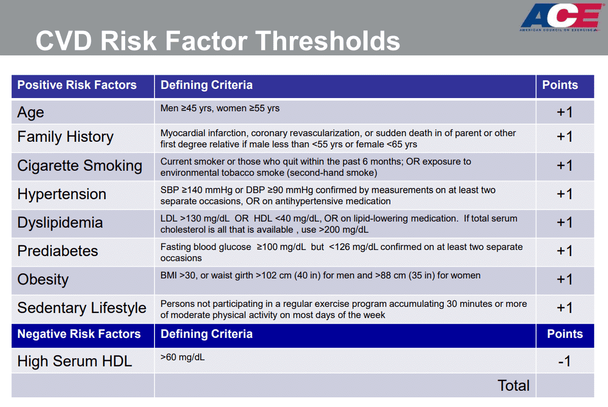 CVD Risk Factor Thresholds